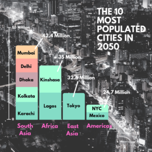 City Populations in 2050