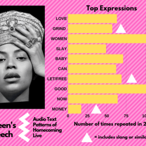 Audio Text Patterns and Beyonce